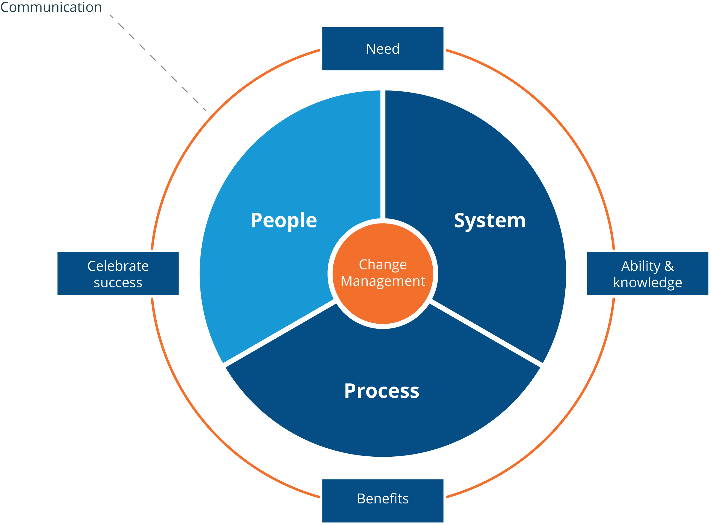 Bluefield's Change Management Approach